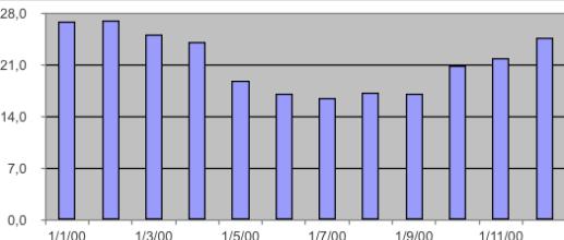 Historic average maximum temperature Cape Winelands