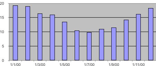 Historic average minimum temperature Cape Winelands