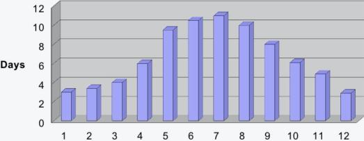 Historic average rain days per month in Cape Winelands